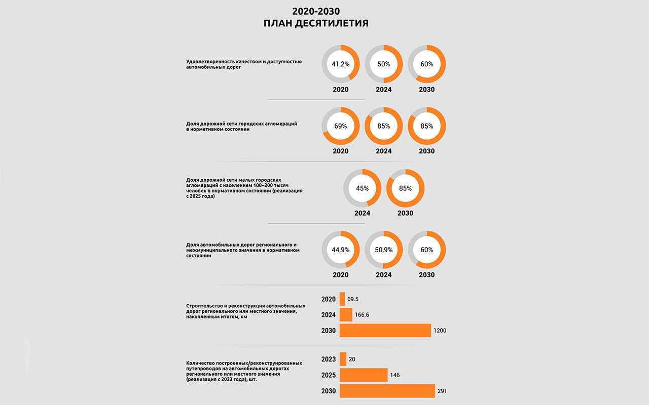 30миллиардов рублей помогут обновить дороги в84регионах страны!— фото 1281613