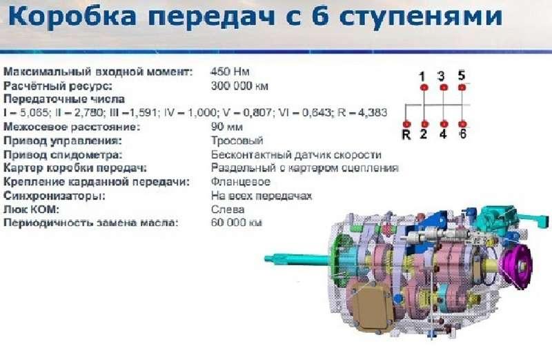 Новый мультируль, запуск скнопки, круговой обзор: подробности оГАЗели NN