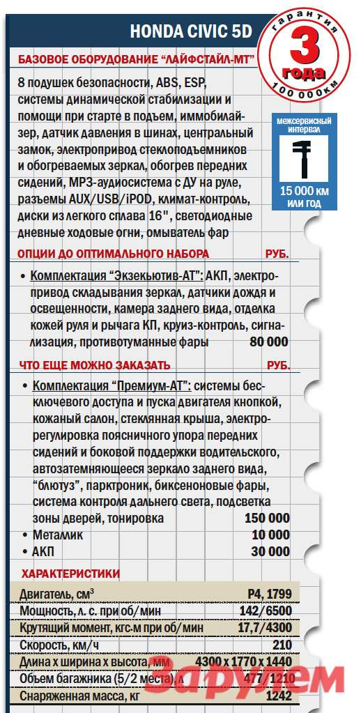 «Хонда-Сивик-5d», от 849 000 руб., КАР от 8,05 руб./ км