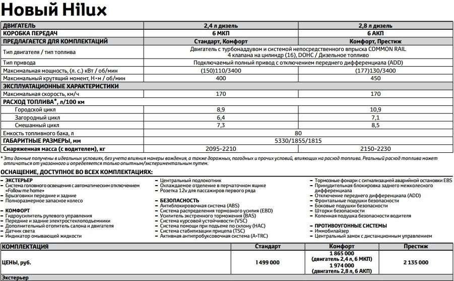 Toyota начала продажи нового поколения пикапа Hilux вРоссии— фото 388058