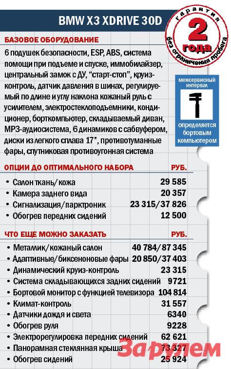 «БМВ-Х3-Икс-Драйв-30d», от 2 015 000 руб., КАР от 13,14 руб./км