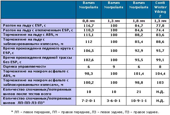 Результаты замеров испытаний впроцентах