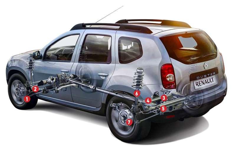 Renault Duster All The Faults автоновини з усього світу