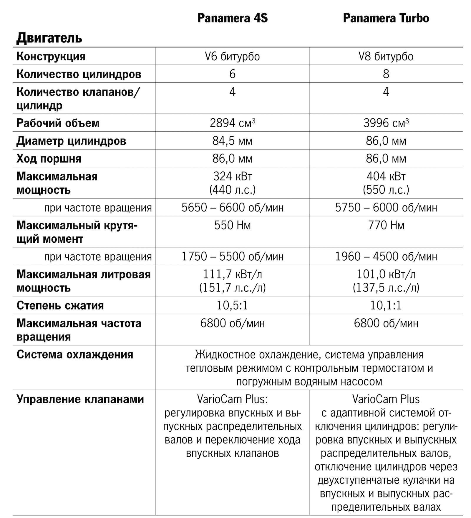 Новую Porsche Panamera показали российским СМИ— фото 630872