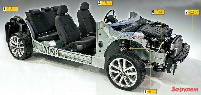 Автомобили наMQB-платформе легче предшественников на40-60кг.