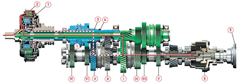 Схема распределения крутящего момента вкоробке сдвойным сцеплением.