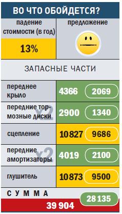 """""""САН-ЙОНГ-РЕКСТОН"""""""