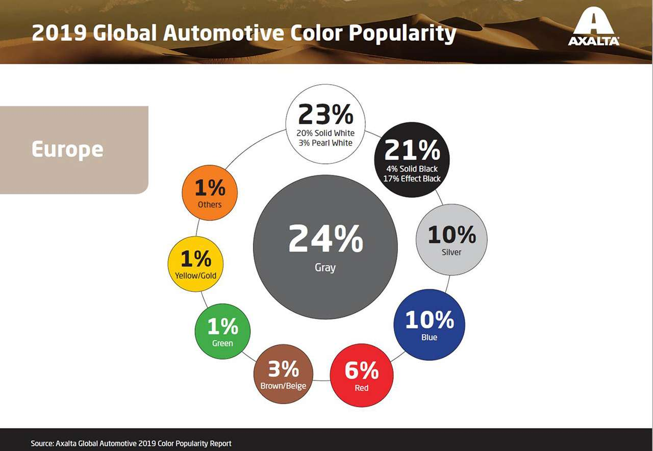 Зависит ли цвет автомобиля отхарактера владельца? Еще как! Исследование— фото 1007793