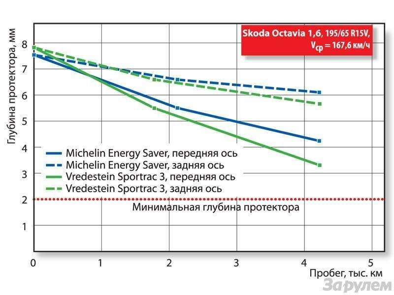 Ресурс шин Michelin Energy Saver, Vredestein Sportrac 3и Hi-Trac: Дозированный паритет— фото 88279