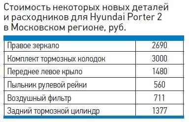 Стоимость некоторых новых деталей ирасходников дляHyundai Porter 2в Московском регионе, руб.