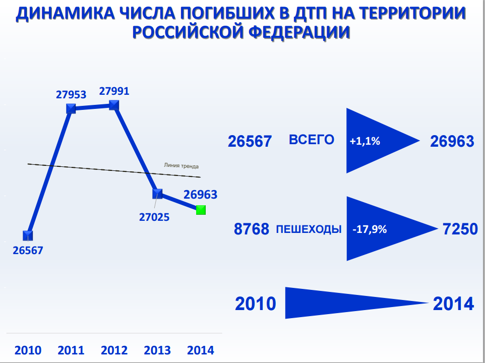 Число погибших вДТП