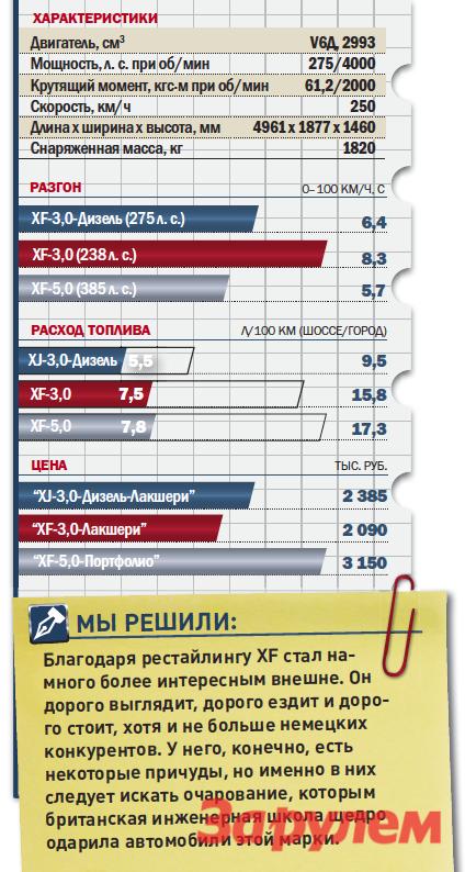 «Ягуар-XF-3,0-Дизель», от 2 385 000 руб., КАР от 18,25 руб./км