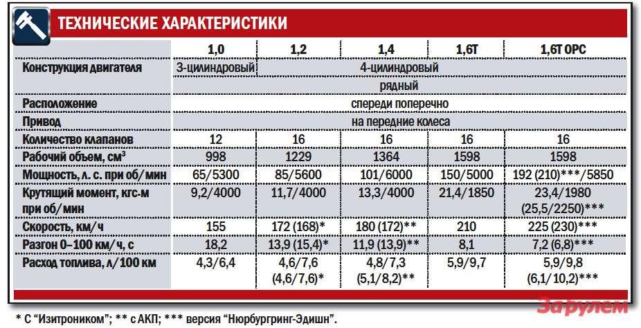 «Опель-Корса», от470000 руб.