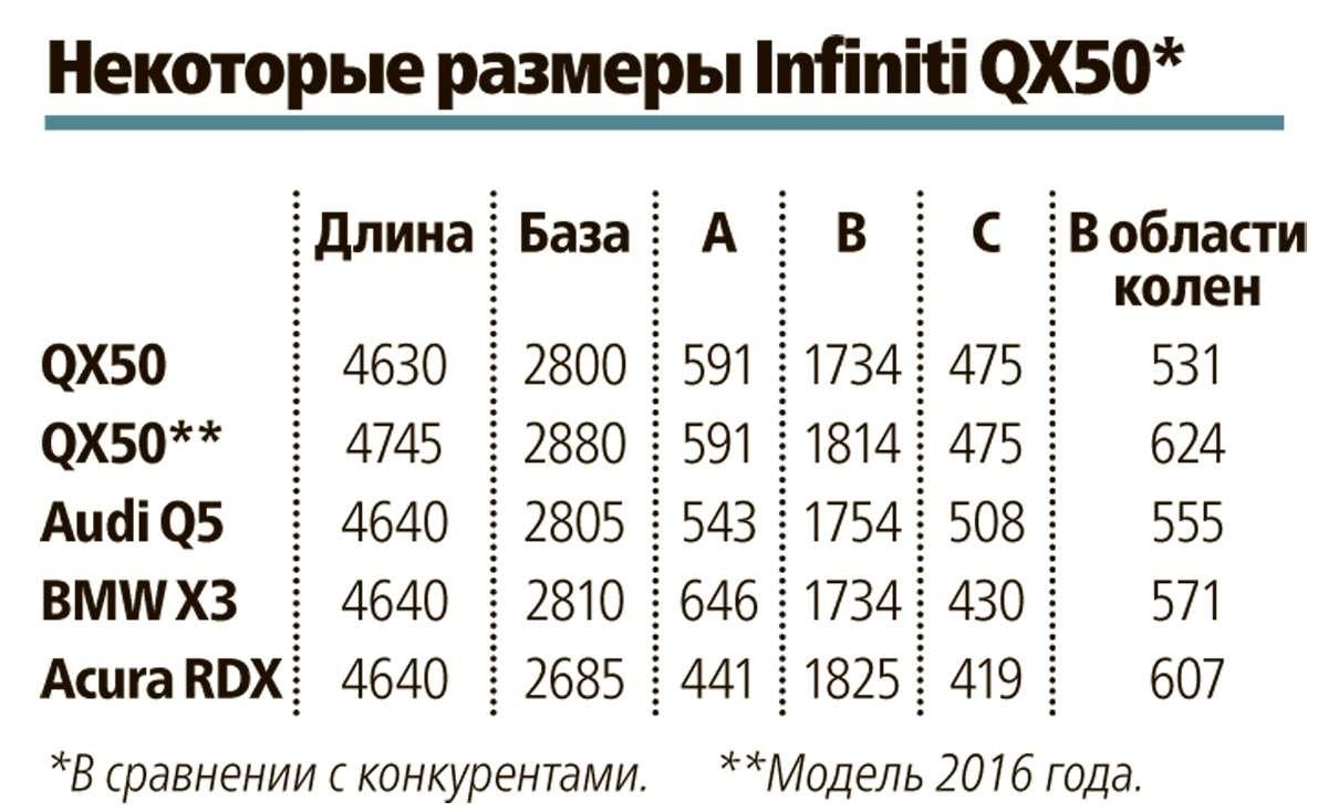 Тест-драйв обновленного Infiniti QX50— фото 595364