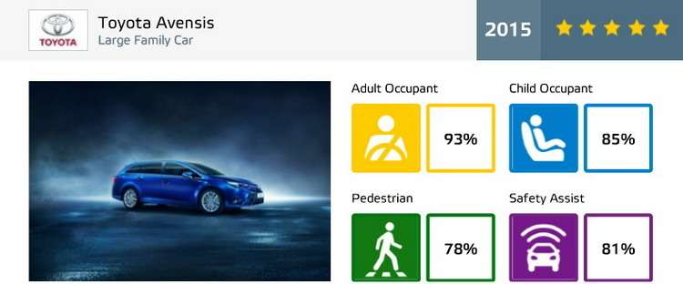 toyota-avensis-ratings