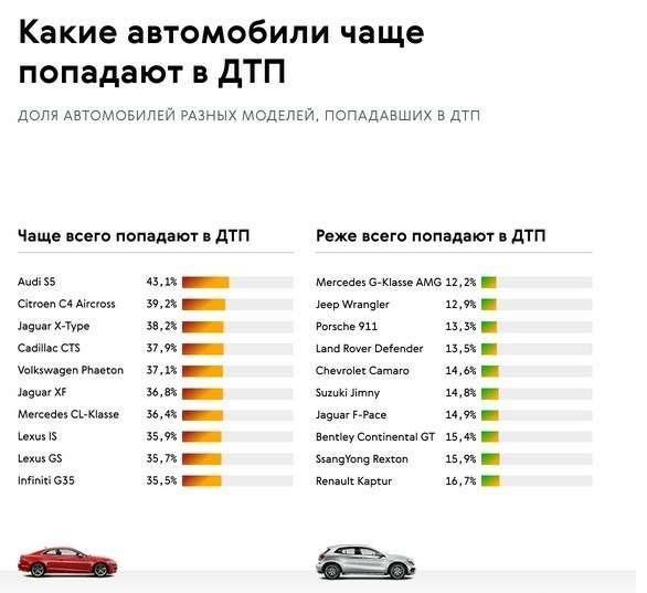 Стало известно, какие машины чаще других попадают вДТП— фото 915626