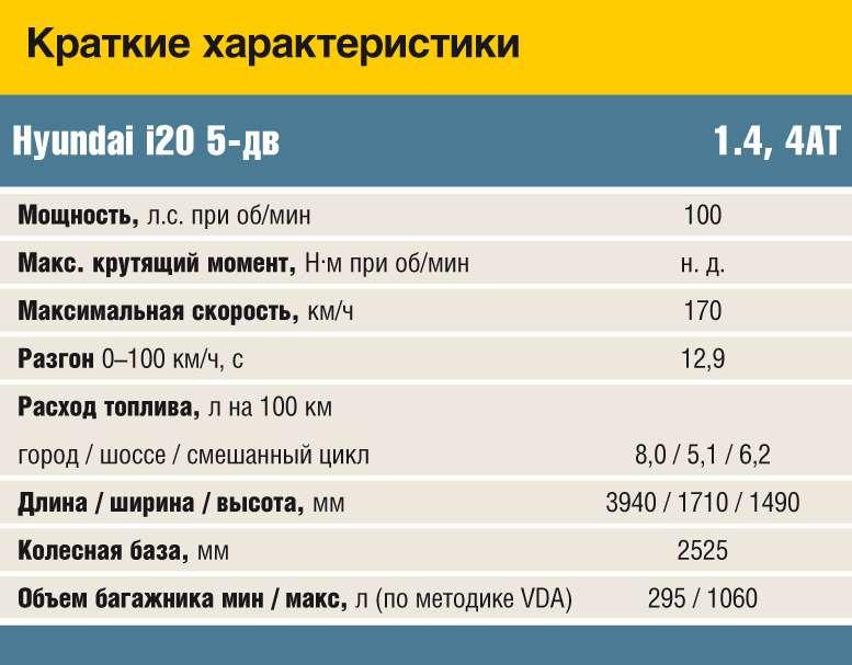 i20_data