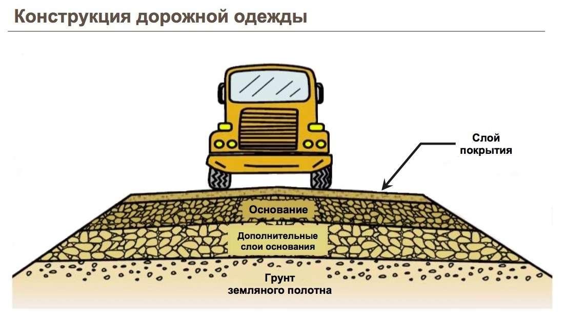 Опять бетонка? Чем цементобетонные дороги лучше асфальтобетонных— фото 740727