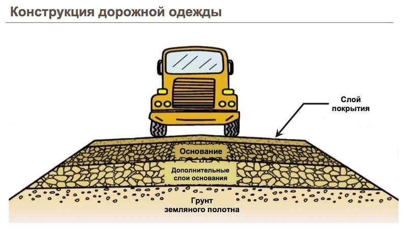 Опять бетонка? Чем цементобетонные дороги лучше асфальтобетонных