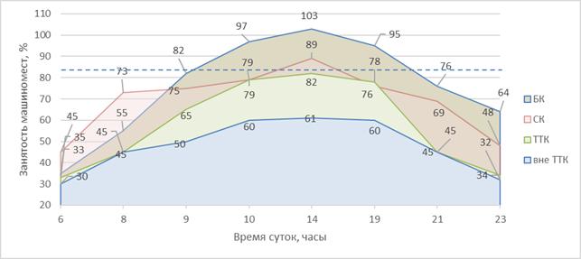 Москве предложили поднять цены иштрафы запарковку— фото 922970