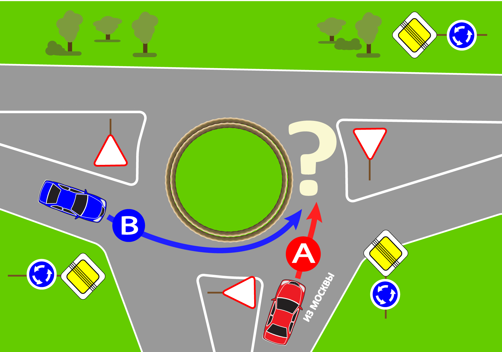 перекресток с круговым движением и знаком уступи дорогу