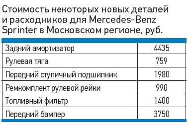 Стоимость некоторых новых деталей ирасходников дляMercedes-Benz Sprinter вМосковском регионе, руб.