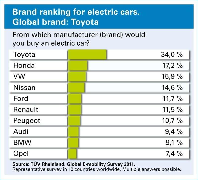 Порезультатам обработки данных компания TÜV публикует многочисленные рейтинги, пользующиеся большим авторитетом среди автомобилистов