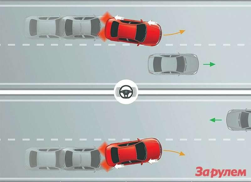 Если при перестроении радары обнаружат всоседней полосе препятствие, электроника без лишних церемоний вернет машину висходный ряд спомощью тормозов ируля. Тожесамое произойдет, если водитель попробует проигнорировать сплошную линию.