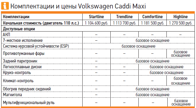 SsangYong Stavic vsVWCaddy Maxi: каблуки ибусы— фото 262331