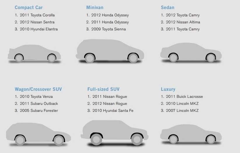 В США опубликованы результаты ежегодного исследования надежности автомобилей, рассчитанные наоснове количества неисправностей двигателей исредней стоимости ремонта.