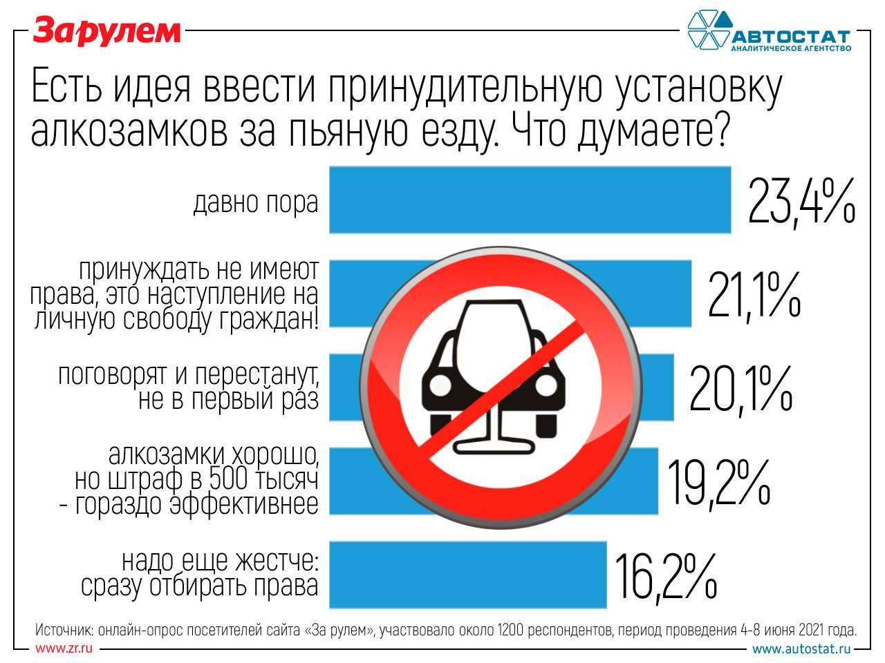 23%поддержали установку алкозамков запьяную езду. Наш опрос— фото 1252904