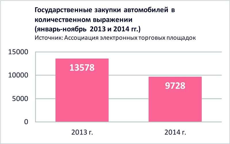 График_1 Государственные закупки автомобилей вколичественном выражении