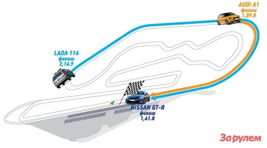 Длясравнения: самый медленный автомобиль, который мыпротестировали на«Смоленском кольце»,— 102-сильный «Рено-Сандеро». Даже его время лучше, чем упатрульной «Лады»: 2,12.2. Суперкар «Ниссан GT-R» самый быстрый: 1,41.8. Расклад сил наглядно показывает иллюстрация: когда «Ниссан» уже закончил круг, «Ауди» готовится атаковать последний поворот, а«Лада» безнадежно отстала.
