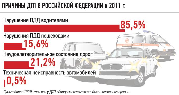 ПРИЧИНЫ ДТП вРОССИЙСКОЙ ФЕДЕРАЦИИ в2011г.