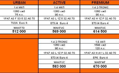 Цена итехнические характеристики Peugeot 207