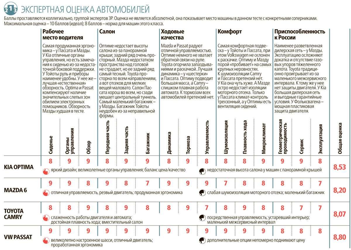 Супертест: новая Kia Optima против трех конкурентов— фото 596218