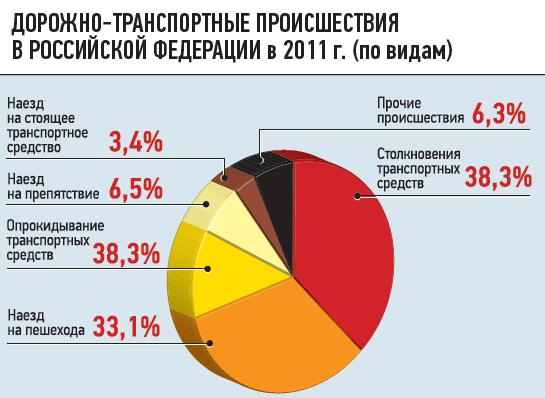 Дорожно-транспортные происшествия вРоссийской Федера ции в2011г. (повидам)