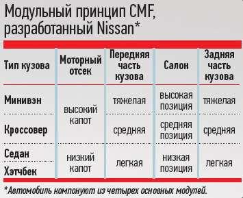 Модульный принцип CMF, разработанный Nissan