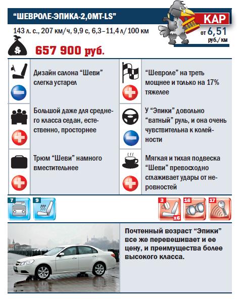 """""""ШЕВРОЛЕ-ЭПИКА-2,0МТ-LS"""""""