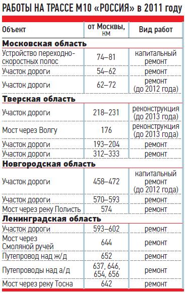 РАБОТЫ НАТРАССЕ М10«РОССИЯ» в2011 году