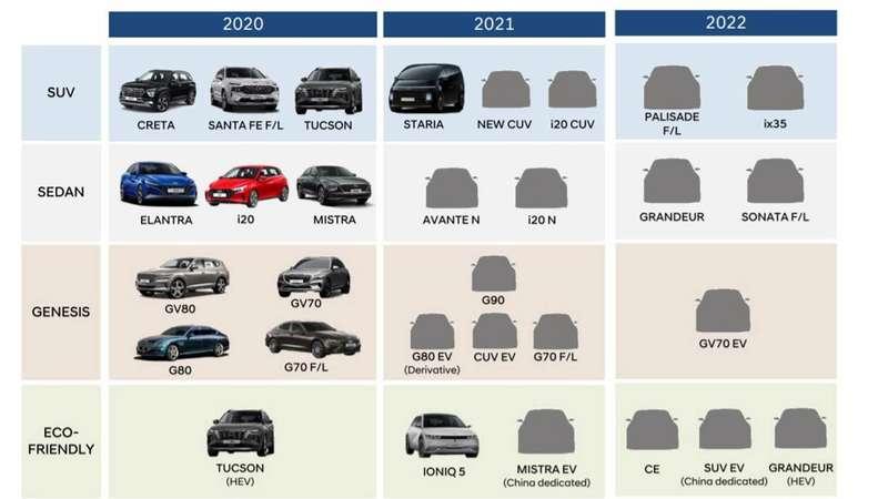 Hyundai обновляет Palisade иSonata