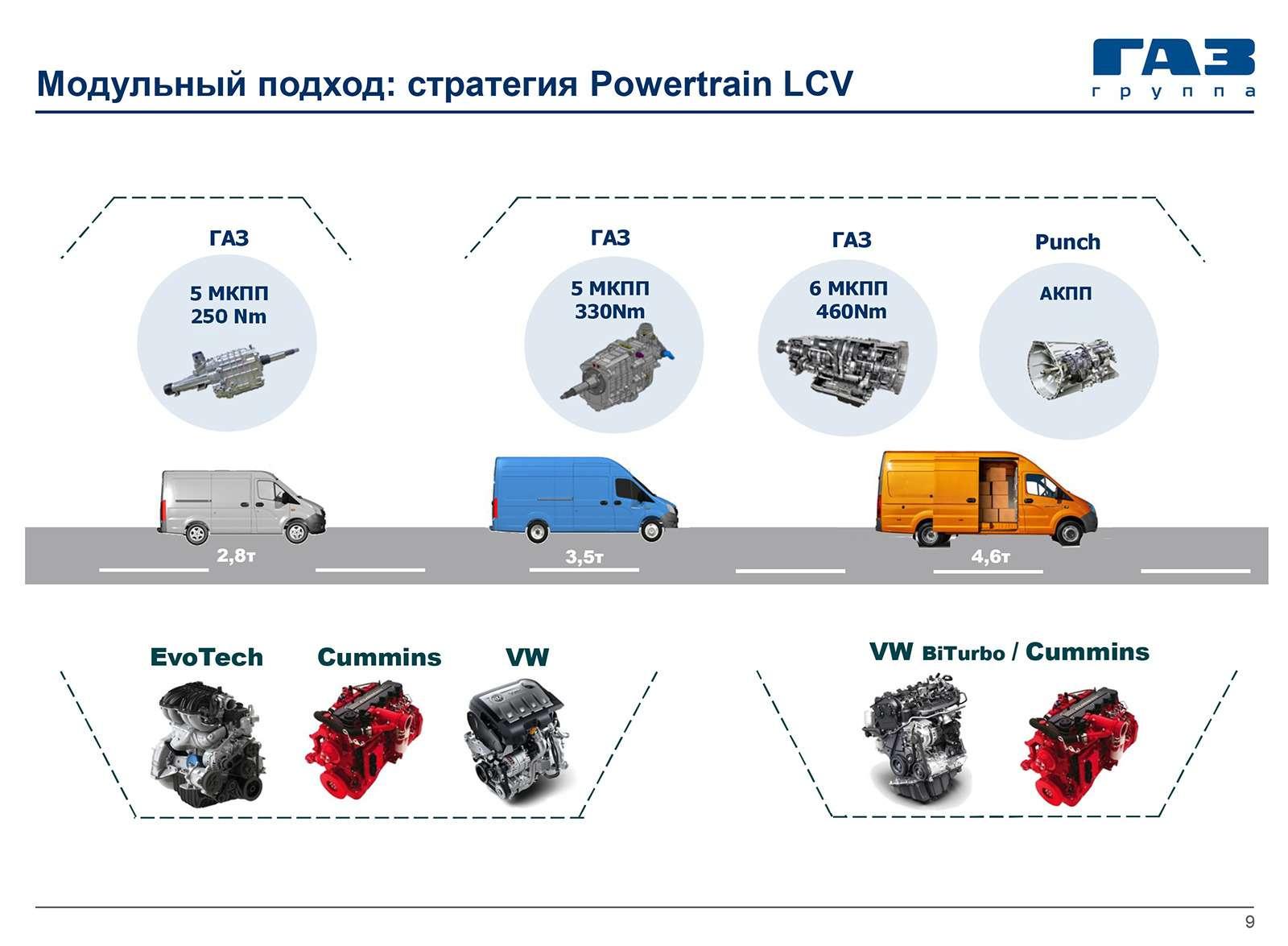 ГАЗель Next савтоматом идизелем Volkswagen— ЗРзнает, когда она появится— фото 815364