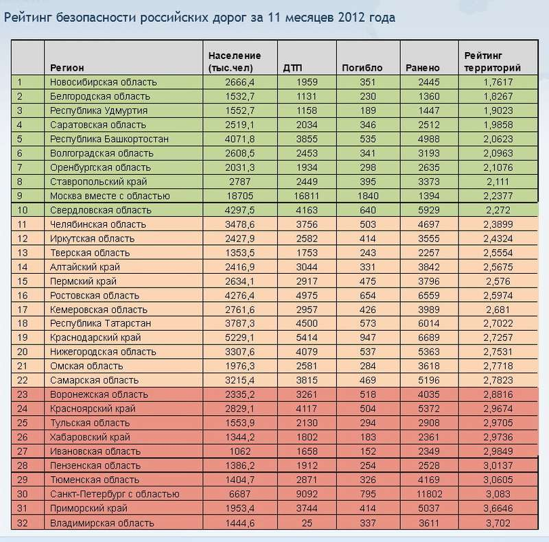 Rating_dorogi_Russia_no_copyright