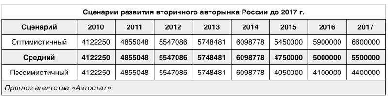 Сценарии развития вторичного авторынка России до2017г.