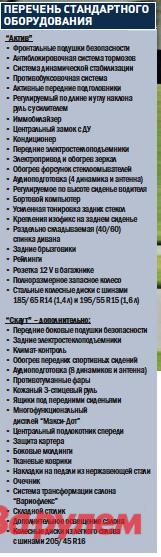 Перечень стандартного оборудования