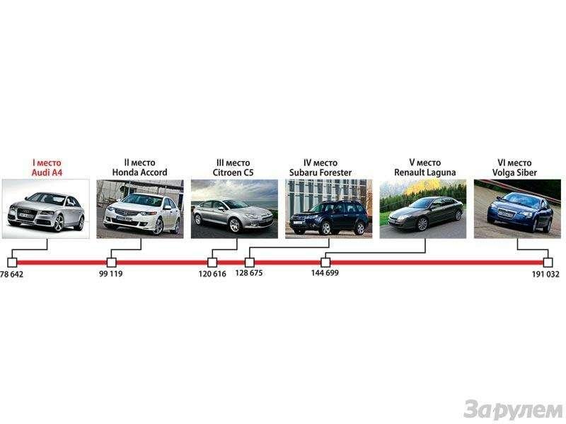 Гран-При ЗаРулем 2009: Лучшие автомобили нового года— фото 91189