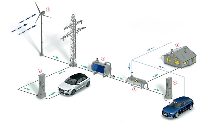 Схема поставки энергии ветра кпотребителю