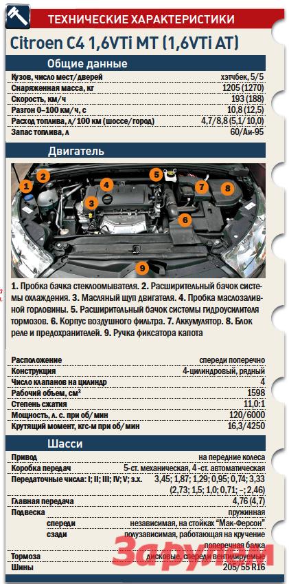 «Ситроен-С4», от579000 руб., КАР от5,72