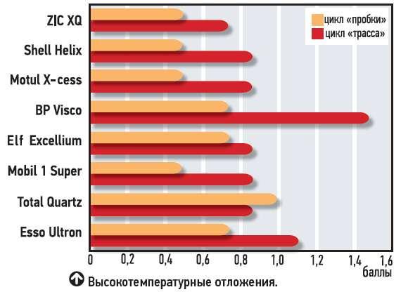 Высокотемпературные отложения.