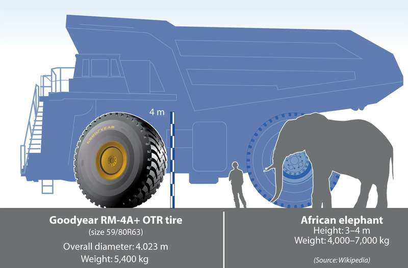 Goodyear_UltraLarge_Elephant_2